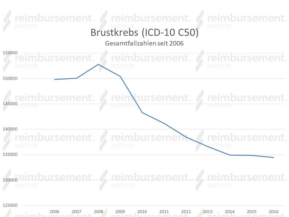 Fallzahlen Brustkrebs von 2006 - 2016 in Deutschland