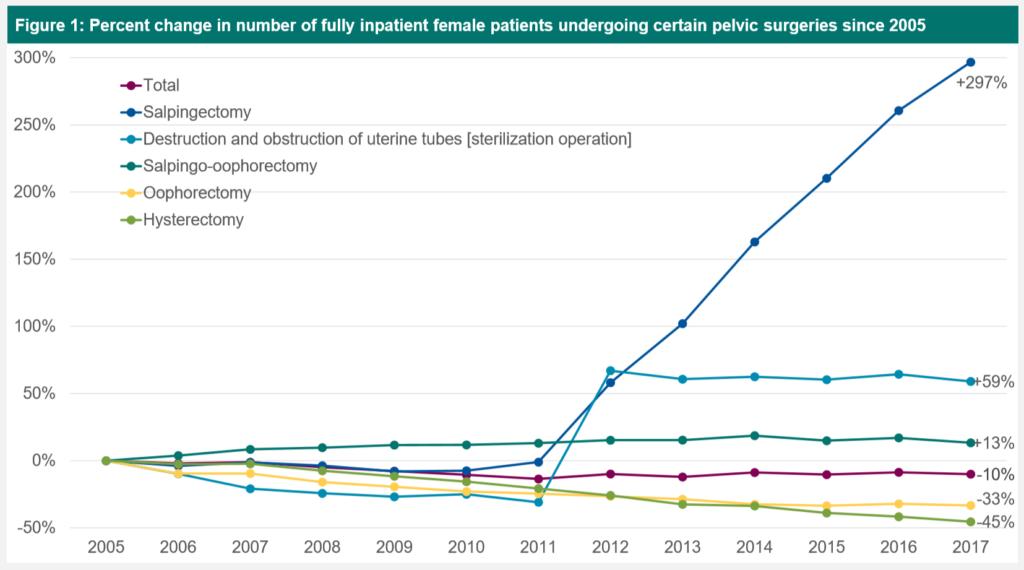 Im Vergleich zu sonstigen operativen Maßnahmen an den weiblichen Geschlechtsorganen, ist die Salpingektomie exorbitant gestiegen seit 2011
