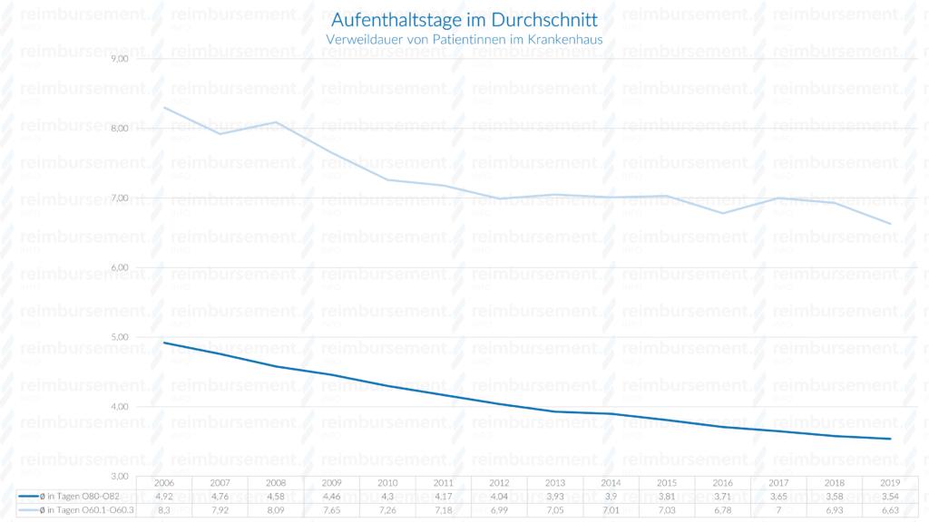 Darstellung der Aufenthaltsdauer von Patientinnen bei stationärer Entbindung im Zeitverlauf ab 2006
