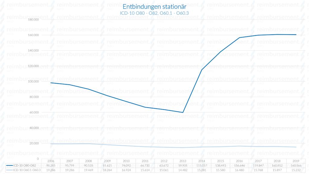 Darstellung der Fallzahlen stationärer Entbindung im Zeitverlauf ab 2006