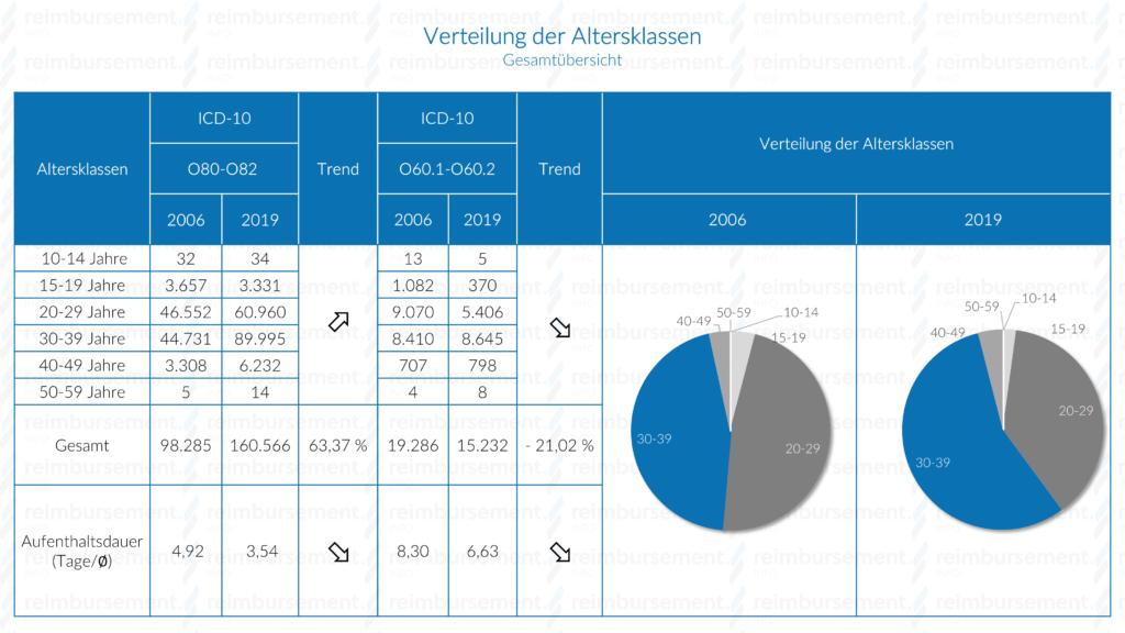 Darstellung der Verteilung der Altersklassen der Patientinnen bei stationärer Entbindung